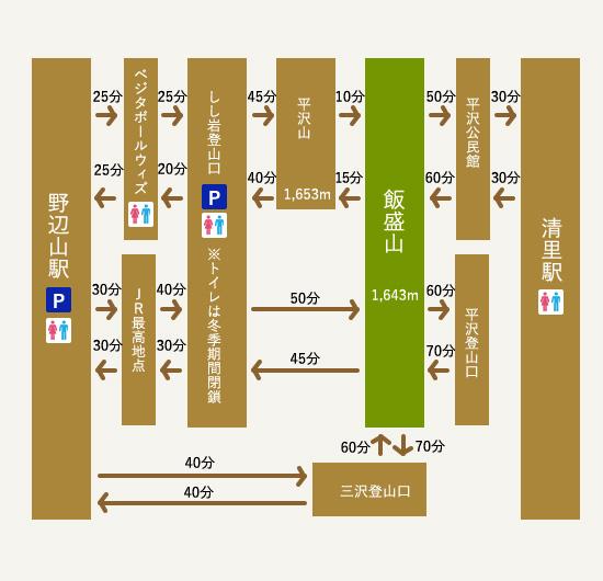 飯盛山トレッキングコース例